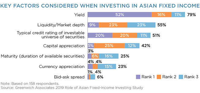 key factors considered when investing asian fixed income