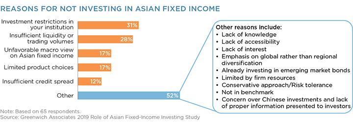 reasons not investing asian fixed income