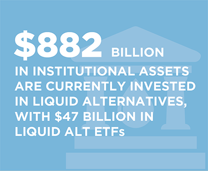 $882 billion in institutional assets are currently invested in liquid alternatives with $47 billion in liquid alt ETFs