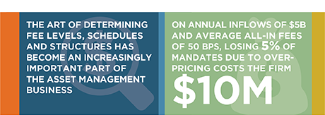 Pricing in Asset Management: From Art to Science
