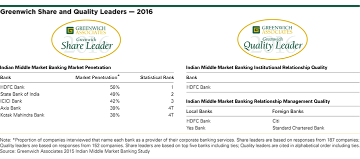 2016 Greenwich Share and Quality Leaders: Indian Middle Market Banking