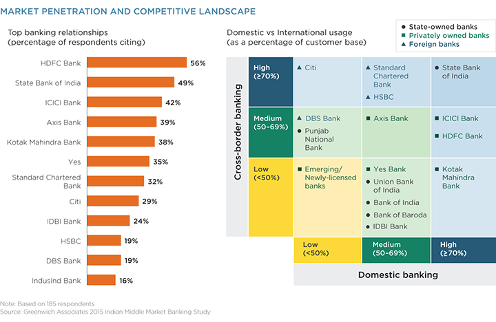 Market Penetration and Competitive Landscape