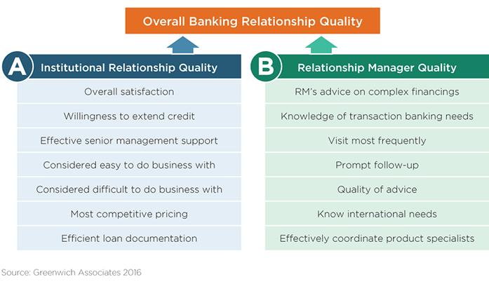 Overall Banking Relationship Quality