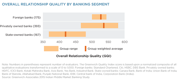 Overall Relationship Quality by Banking Segment