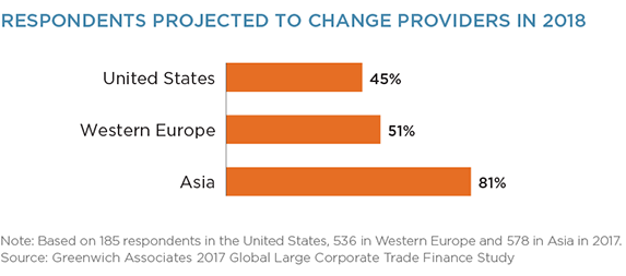 Respondents projected to change providers in 2018