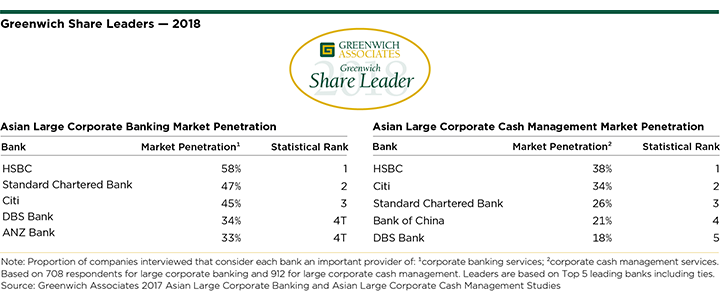 2018 Greenwich Share Leaders - Large Corporate Banking and Cash Management