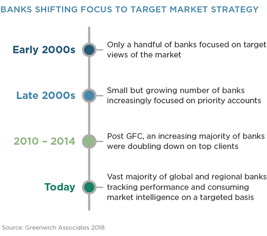 Banks Shifting Focus to Target Market Strategy
