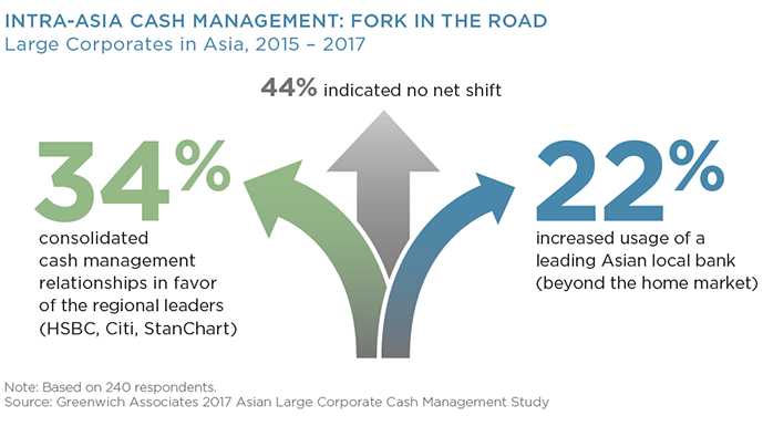 Intra-Asia Cash Management: Fork in the Road
