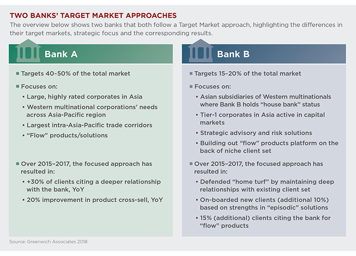 Two Banks' Target Market Approaches
