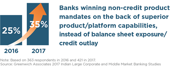 Banks Winning Non-Credit Product Mandates on the Bank of Superior Product/Platform Capabilities