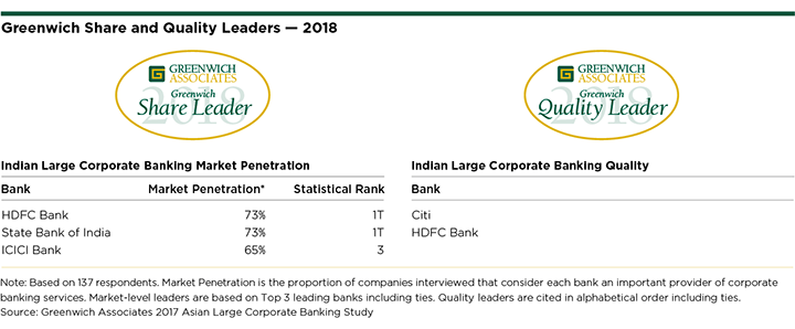 Greenwich Share and Quality Leaders 2018 - Indian Large Corporate Banking