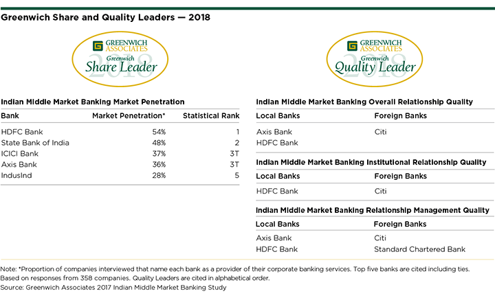 Greenwich Share and Quality Leaders 2018 - Indian Middle Market Banking