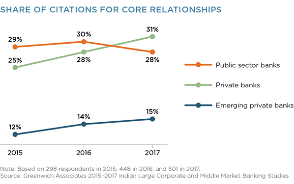Share of Citations for Core Banking Relationships
