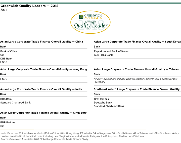 Large Corporate Trade Finance Quality Leaders 2018 - Asia