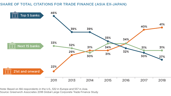 Share of Total Citations for Trade Finance (Asia Ex-Japan)