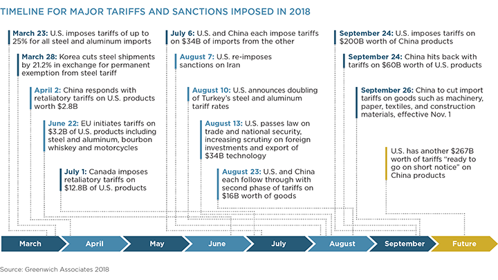 Timeline for Major Tariffs and Sanctions Imposed in 2018