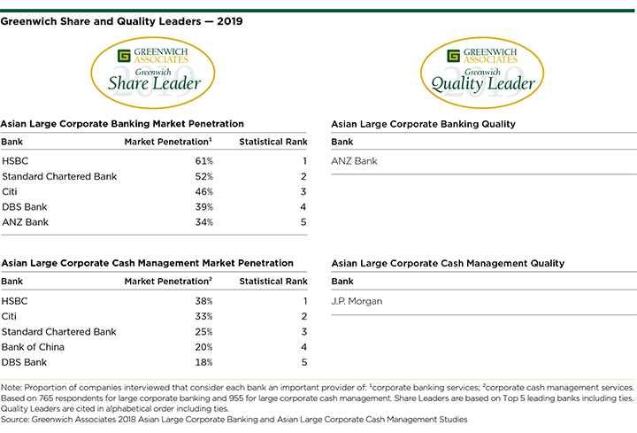 Greenwich Share and Quality Leaders 2019 - Asian Large Corporate Banking and Cash Management