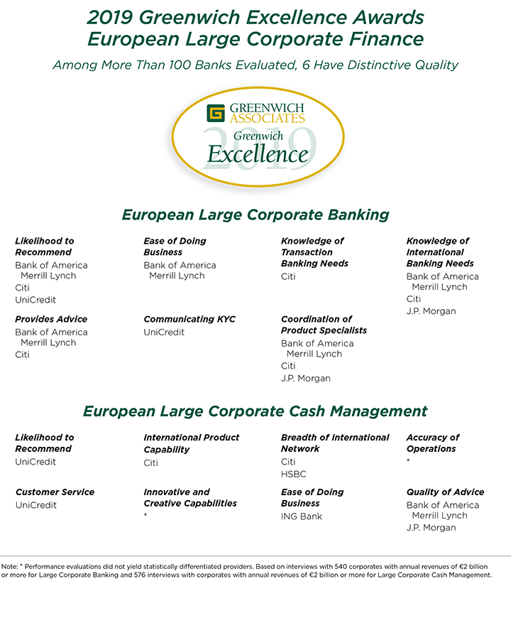 U S  Banks Advance Among European Corporates | Greenwich Associates