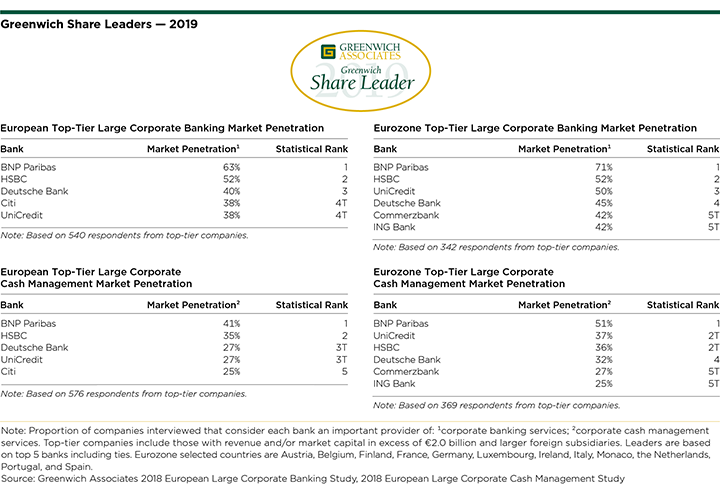 Greenwich Share Leaders 2019 - European Large Corporate Banking and Cash Management