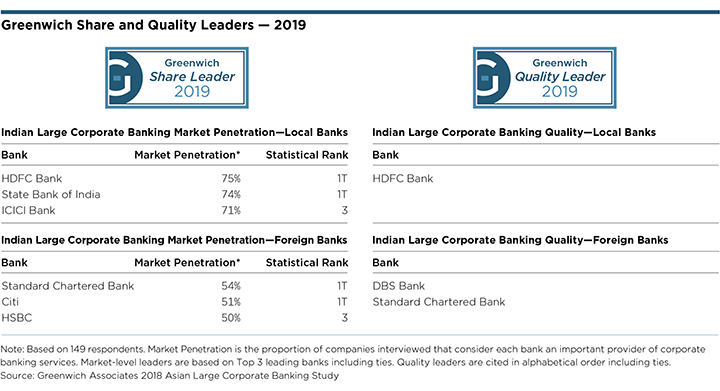 Greenwich Share and Quality Leaders - 2019 Indian Large Corporate Banking