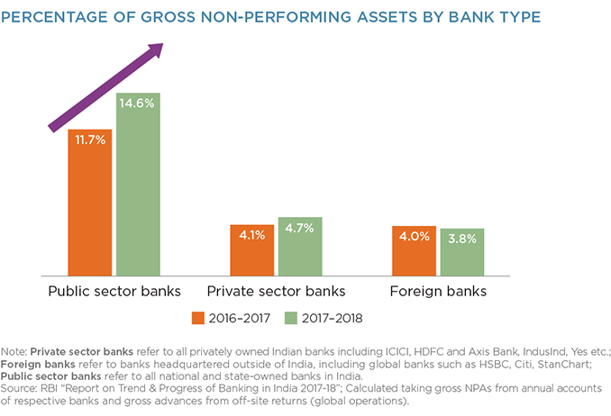 Percentage of Gross Non-Performing Assets by Bank Type