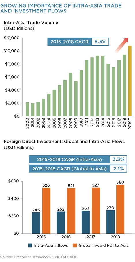 Growing Importance of Intra-Asia Trade and Investment Flows
