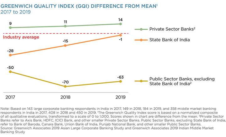 Greenwich Quality Index (GQI) Difference From Mean