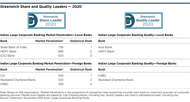 Greenwich Share and Quality Leaders 2020 - Indian Large Corporate Banking