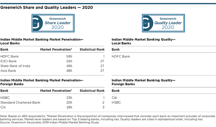 Greenwich Share and Quality Leaders 2020 - Indian Middle Market Banking