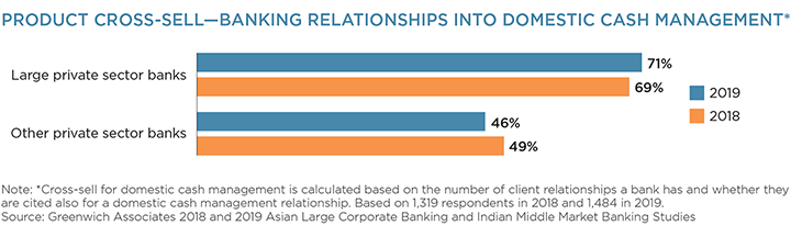 Product Cross-Sell - Banking Relationships into Domestic Cash Management