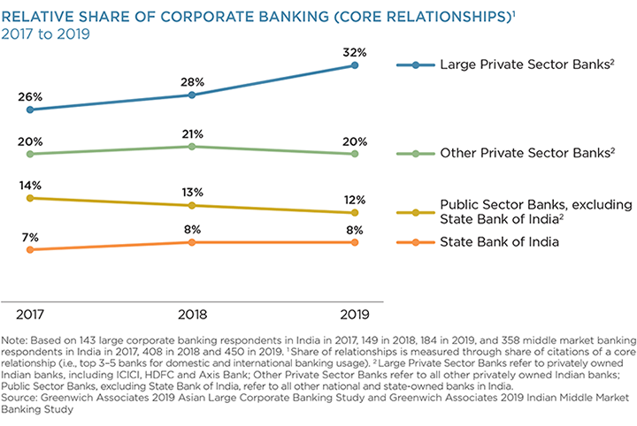 Relative Share of Corporate Banking (Core Relationships)