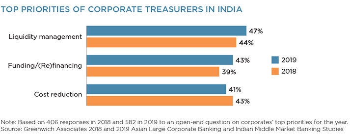 Top Priorities of Corporate Treasurers in India