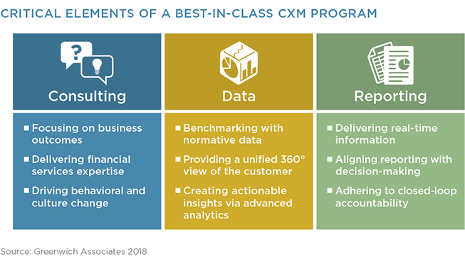 Critical Elements of a Best-In-Class CRM Program