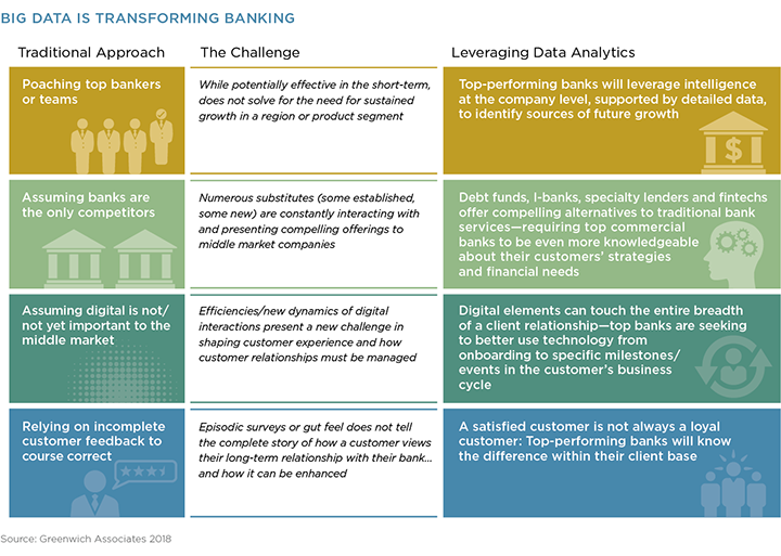 Banking Sales Practices Transformation | Greenwich Associates