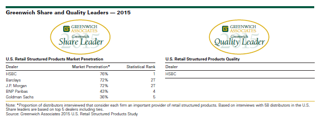 Retail Structured Products Distribution Remains Robust in