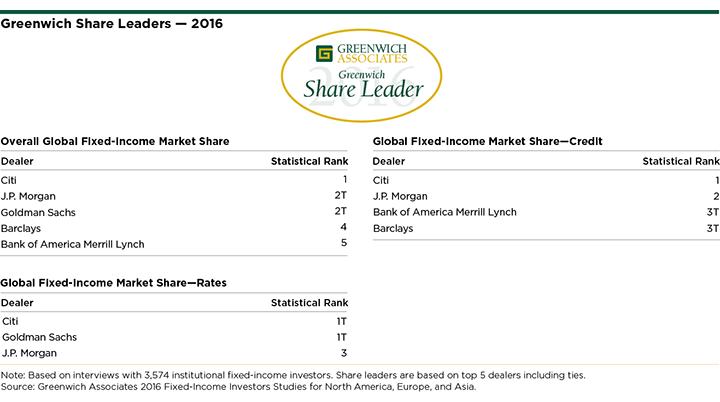 2016 Greenwich Leaders Global Fixed Income Greenwich Associates