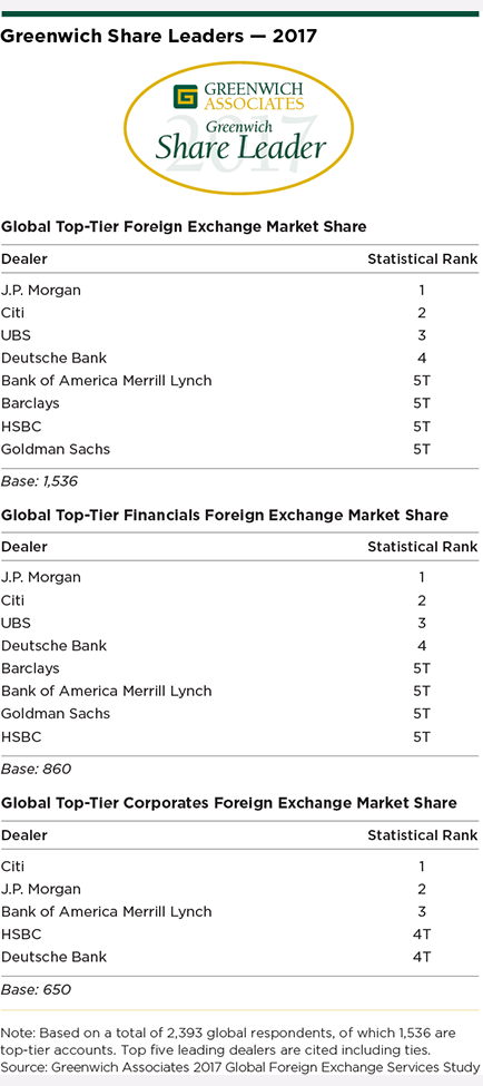 Are Bank Of America Merrill Lynch Barclays Hsbc And Goldman Sachs These Banks The 2017 Greenwich Share Leaders In Global Foreign Exchange