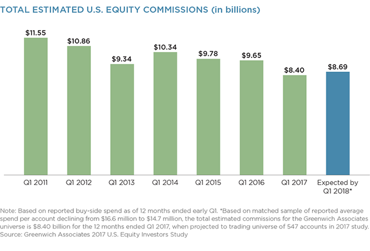 Total-Estimated-US-Equity_Commissions