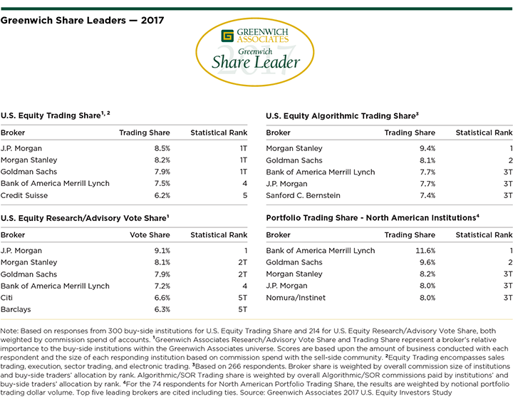 Greenwich-Share-Leaders-US-Equities