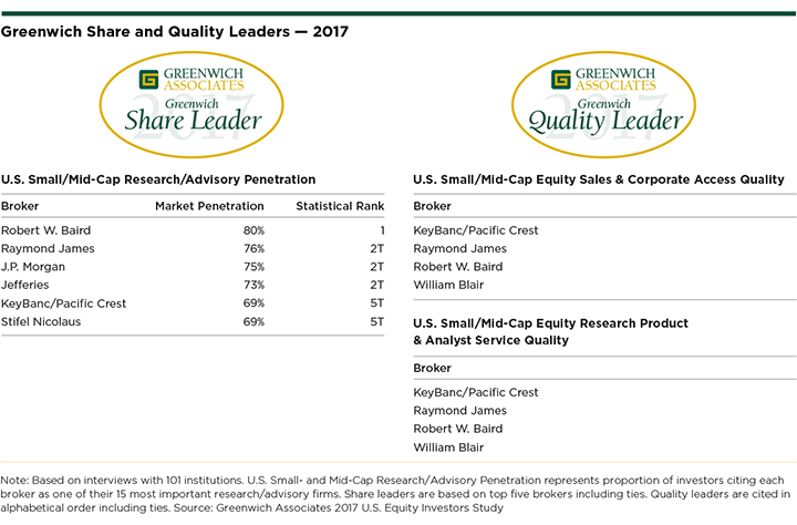 Greenwich-Share-Quality-Leaders-US-Small/Mid-Cap-Equities