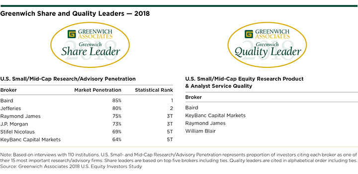 U.S. Equities 2018 Share and Quality Leaders