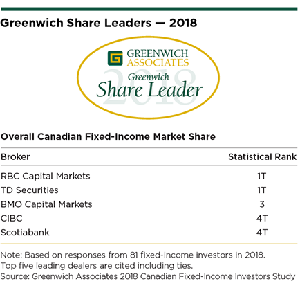 Canadian Fixed Income: A Newly Competitive Market