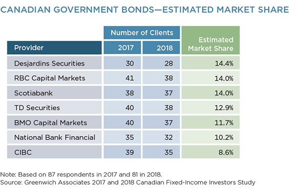 Canadian Government Bonds - Estimated Market Share