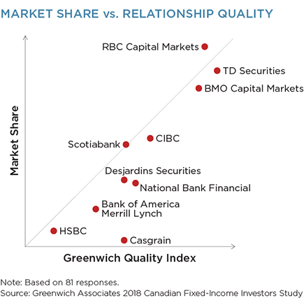 Market Share vs. Relationship Quality