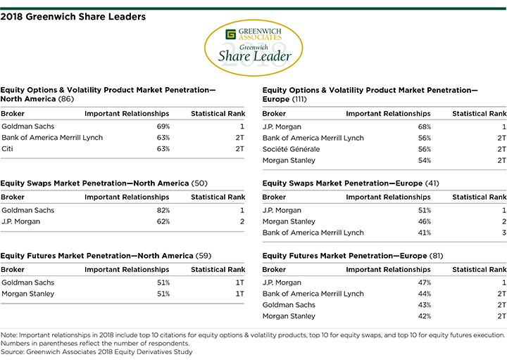 2018 Greenwich Share Leaders - Flow Equity Derivatives