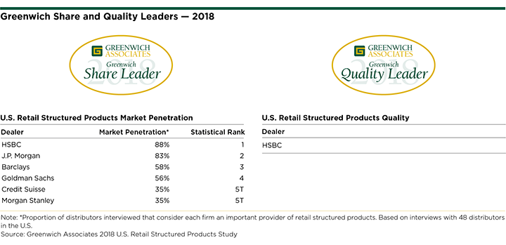 2018 Greenwich Share and Quality Leaders:  U.S. Retail Structured Products