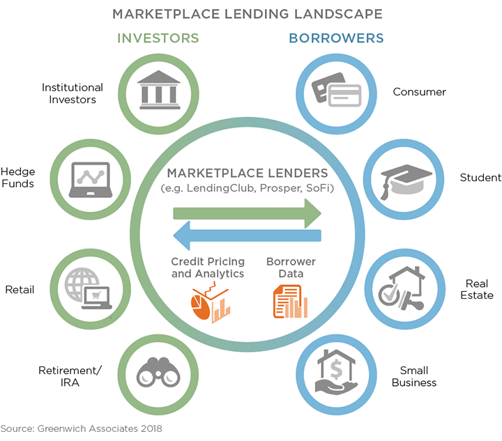Marketplace Lending Finds a Place in Institutional ...