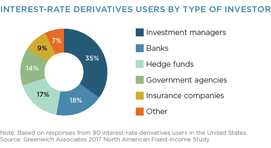 Interest Rate Derivatives Users By Type of Investor