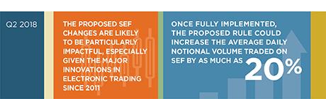 Op Een Bankje Sef.Sef Rule Changes To Accelerate Innovation In Swaps Trading
