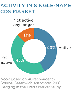 Activity in Single-Name CDS Market